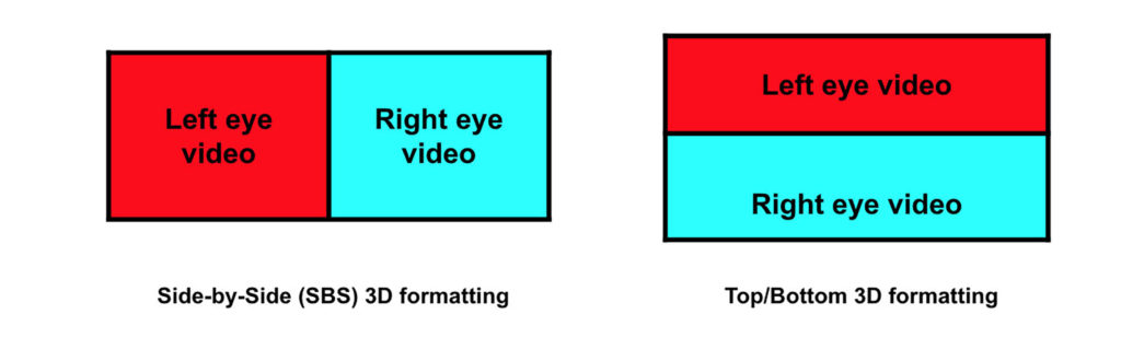 Fig. 2. This image depicts how 3D video is encoded in the side-by-side and top/bottom formats.